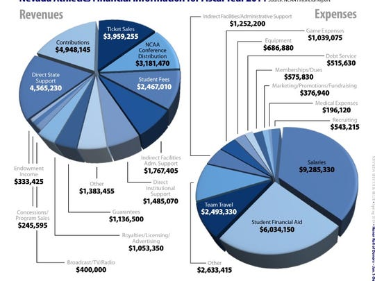 The Wolf Pack's expenses and revenues for fiscal year