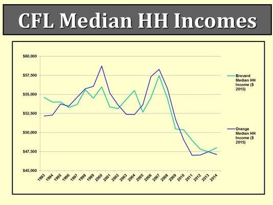CFL-median-household-incomes.JPG