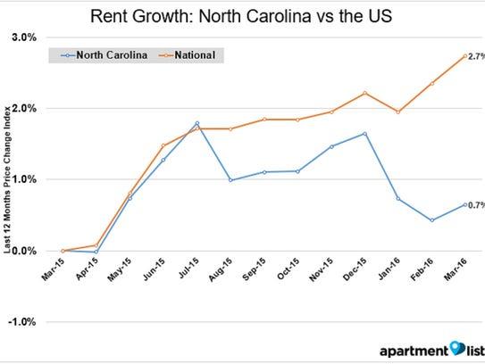 North Carolina rents grew 2 percent slower than U.S.