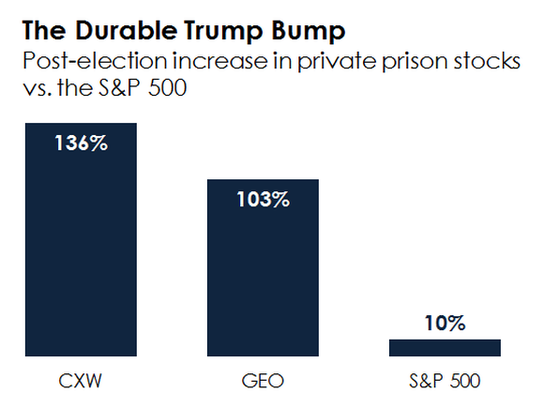 A bar chart showing the gain in private prison stocks vs. the S&P 500.