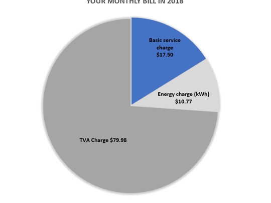 A breakdown of your 2018 bill per 1000 kWh household