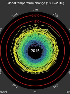 A new way of illustrating global climate change has been making the rounds on the Internet.
