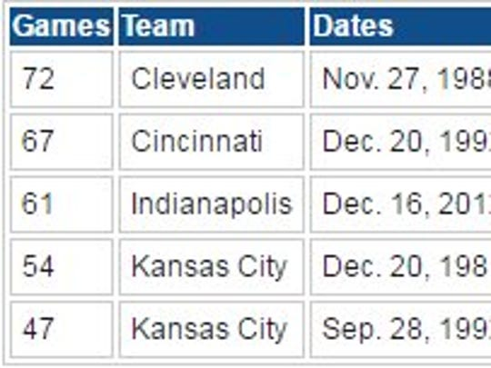 Longest streaks without a 100-yard rusher since the NFL-AFL merger, including playoffs.