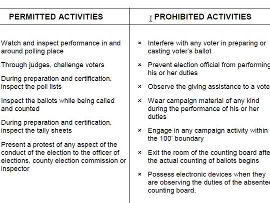 The do's and don'ts of poll watchers, according to Tennessee state law.