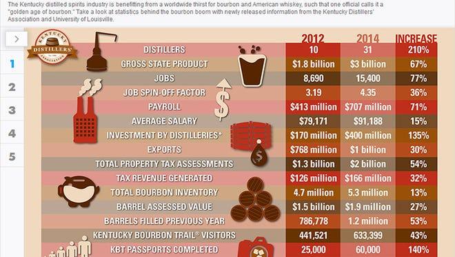 The bourbon boom in Kentucky.