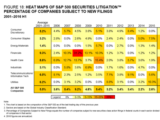 Financials are the most sued sector.