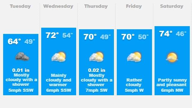 Salem area weather