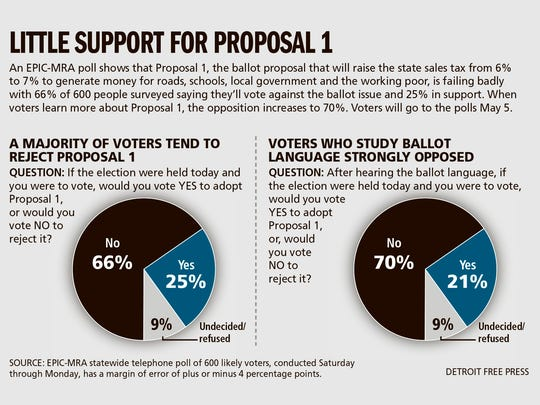 An EPIC-MRA poll shows the majority of voters oppose Proposal 1.