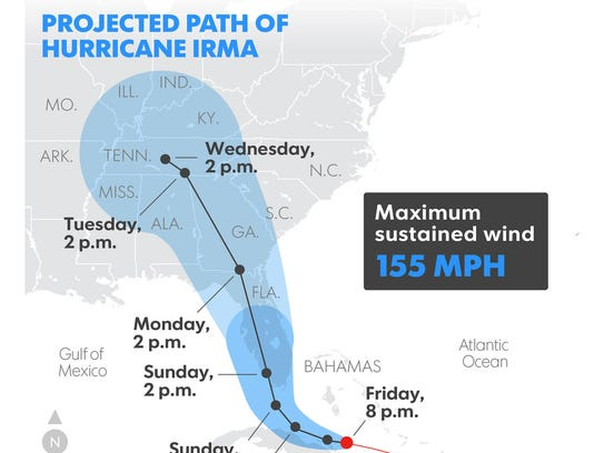 Projected path of Hurricane Irma.