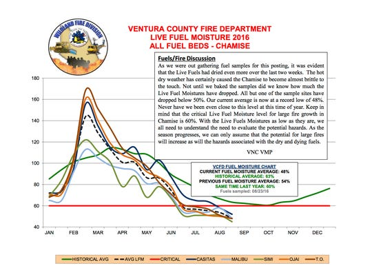 Ventura County Fire Department measures the moisture levels in brush from Simi Valley to Ojai.