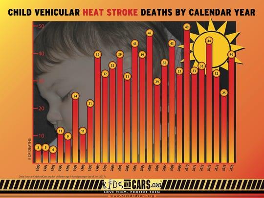 Child vehicular heat stroke deaths by calendar year