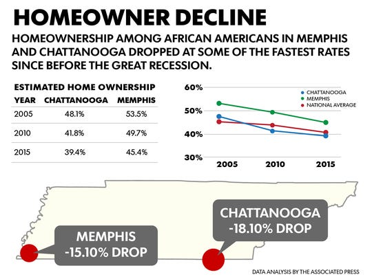 Homeownership among African Americans had declined