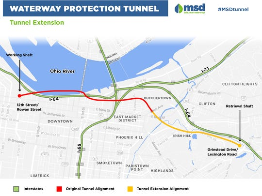 The Waterway Protection Tunnel has been extended twice. Originally, MSD planned for a half-mile long sewage tunnel. Now, it will extend to 4 miles long.