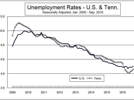 Unemployment rates in U.S. and Tennessee