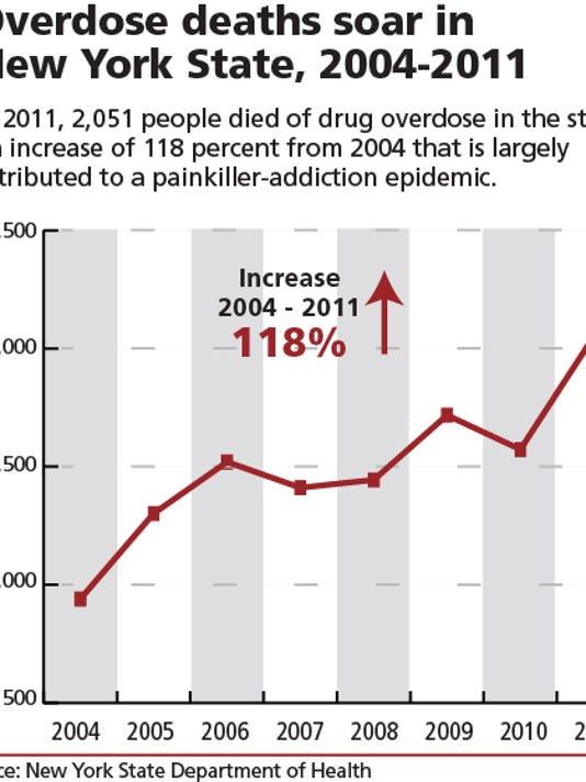 overdose_deaths_soar.jpg