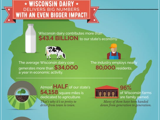 During June Dairy Month, the Wisconsin Milk Marketing