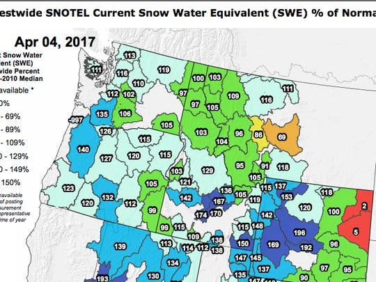 Oregon's snowpack is well above average for this time of the year.