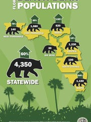 Updated black bear population numbers.