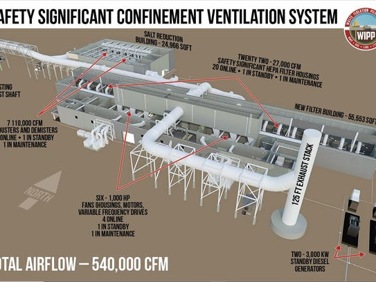 A diagram of the safety significant confinement ventilation