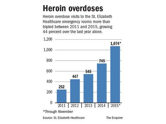 635868959395043707-HeroinOverdoses.jpg