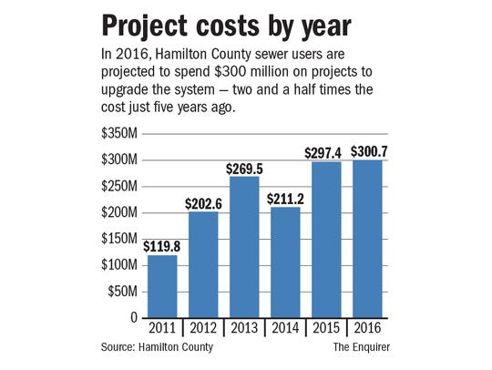 MSD project costs by year