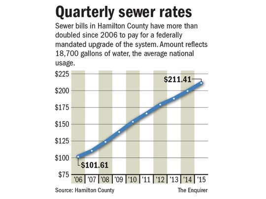 MSD quarterly sewer rates