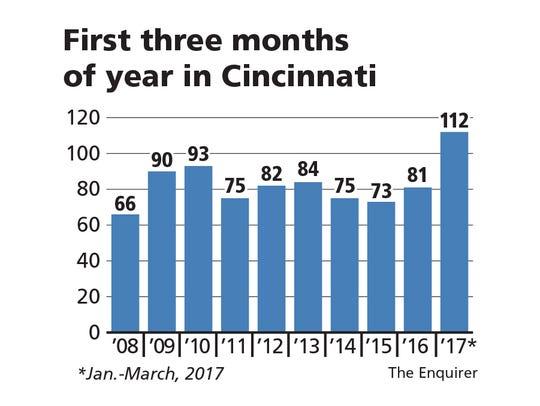 Cincinnati first quarter shootings, by year
