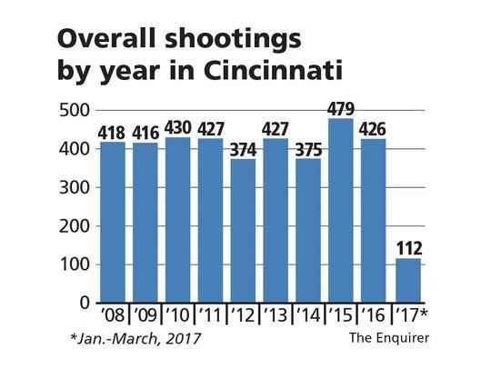 Overall shootings by year in Cincinnati.