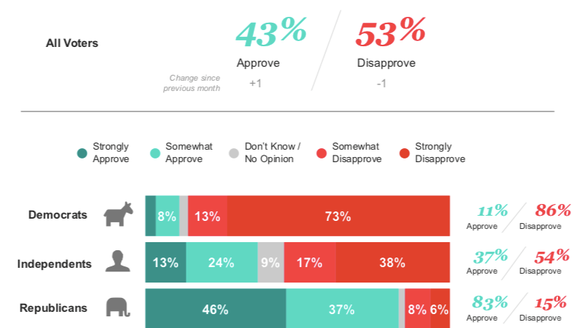 Among all voters, more disapprove of Trump than approve.