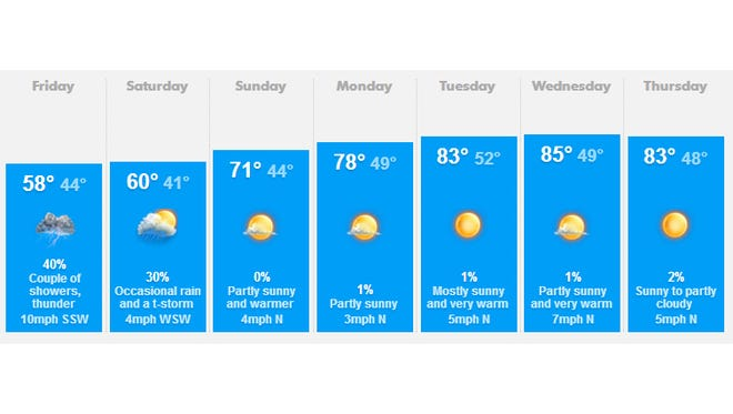Salem weather for May 9