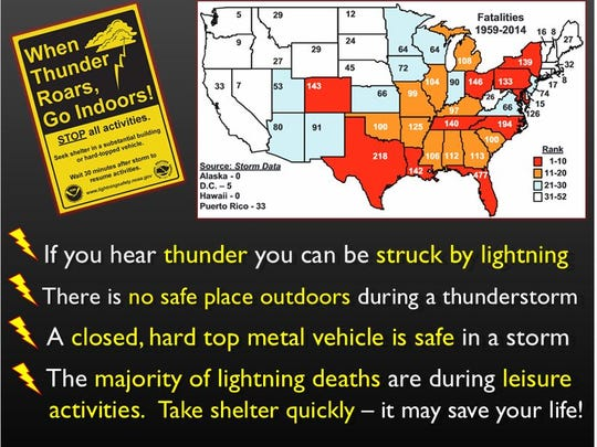 Florida leads the nation on lightning deaths.