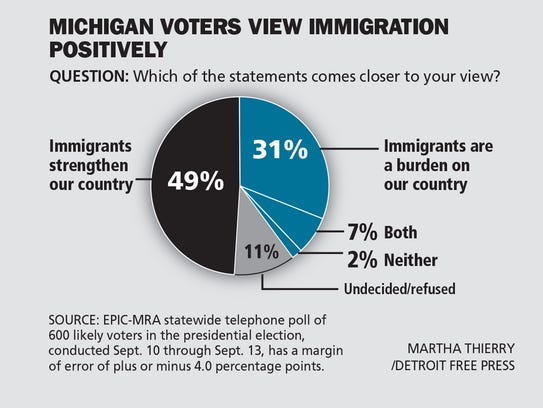 Michigan voters view immigration positively.