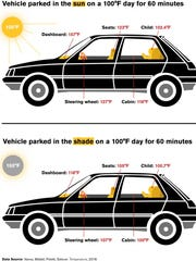 Researchers at Arizona State University and the University of California at San Diego School of Medicine studied the affects of exposing a car to different amounts of shade and sunlight.