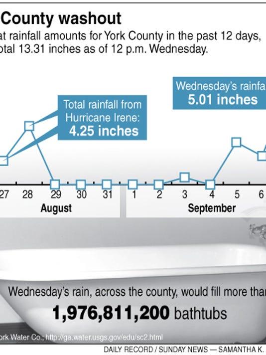 Rainfall0907web