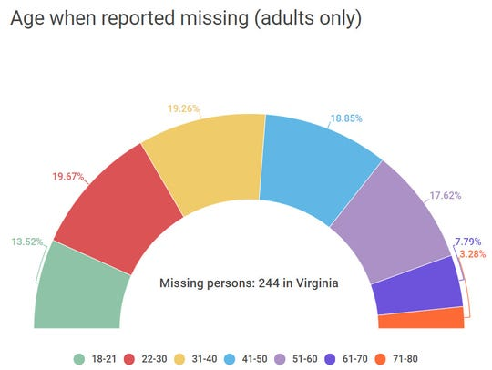 Age when reported missing (adults only).