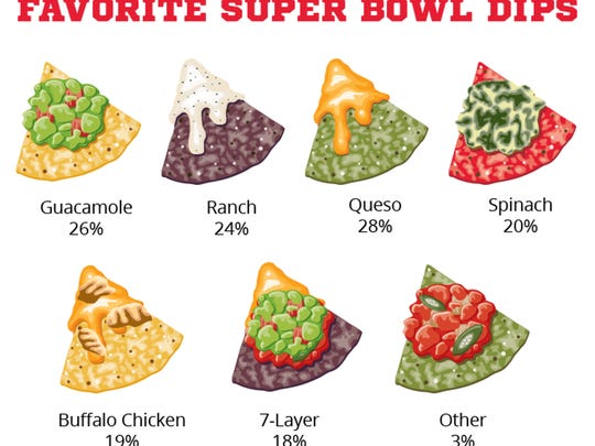 When it comes to Super Bowl dips, stock up on avocados (for guacamole) and Velveeta (for queso).