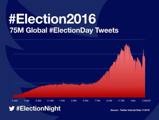 636142828358834800-Final-electionday-tweets.jpeg
