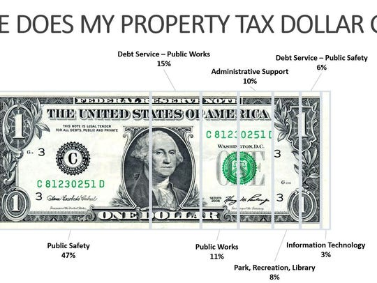 A graphic shows where residents' city tax dollars go,