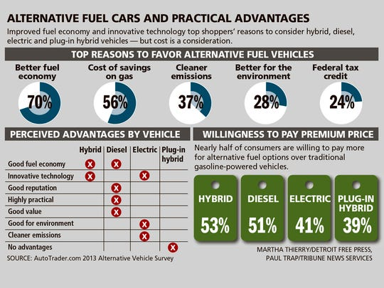 Improved fuel economy and innovative technology top shoppers' reason to consider hybrid, diesel, electric and plug-in hybrid vehicles -- but cost is a consideration.
