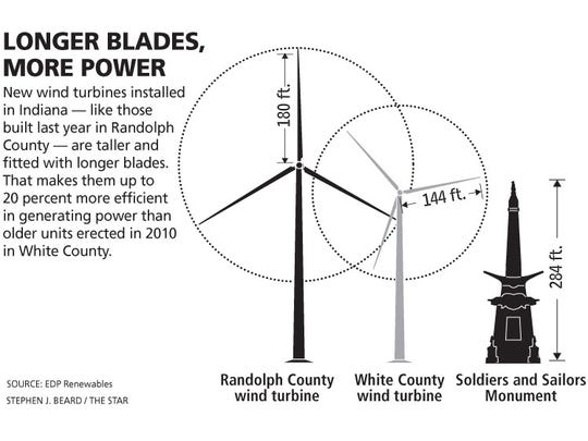 Size comparison of wind turbines built in Indiana. Soldiers and Sailors Monument shown for scale.
