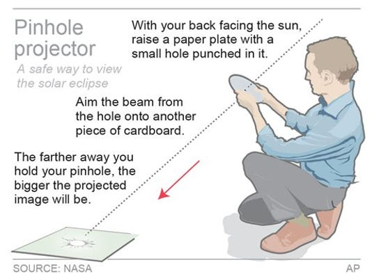HOW TO VIEW THE ECLIPSE