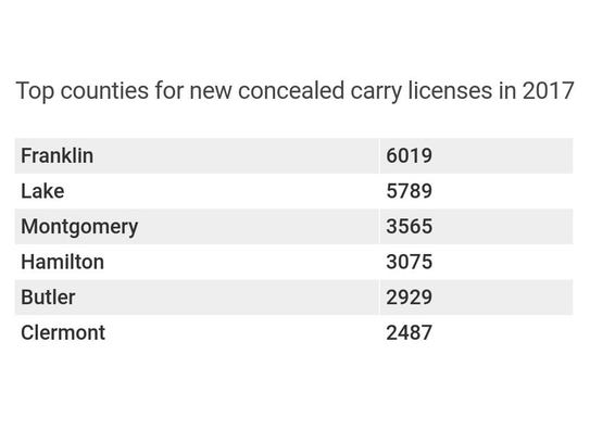 The counties in Ohio that issued the most new concealed