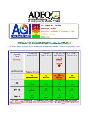 Arizona Department of Environmental Quality's Wednesday forecast