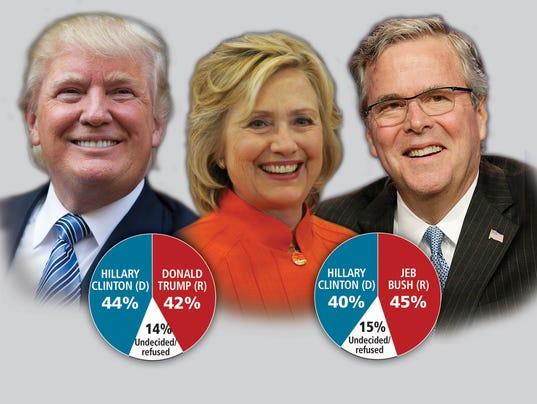 Presidential Race Poll