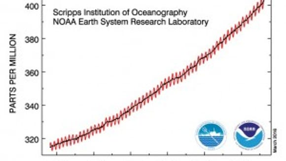Keeling Curve: The saw tooth upward sweeping curve documents seasonal breathing and the relentless rise of CO2.