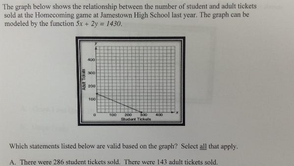The first question that appeared on the original Algebra I practice test. The equation and graph do not match, according to Oxford math teacher Virge Cornelius.