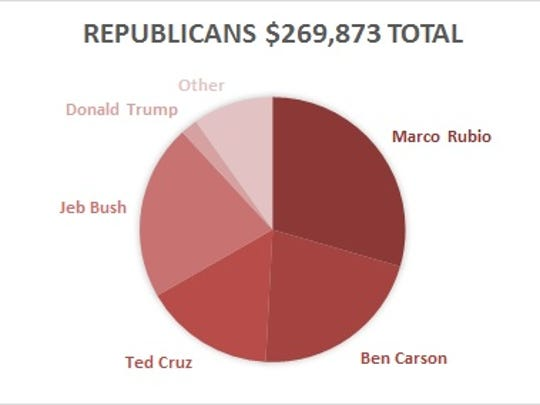 A breakdown of the total donations in Coachella Valley flowing to Republican presidential candidates in the 2016 election. Other category includes Carly Fiorina, John Kasich, Rand Paul, Scott Walker, Mike Huckabee, Chris Christie, Lindsey Graham and Rick Santorum. Percentages include contributions to campaign committees and Super PACs.