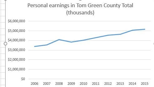 Personal local income in Tom Green County, 2006-16