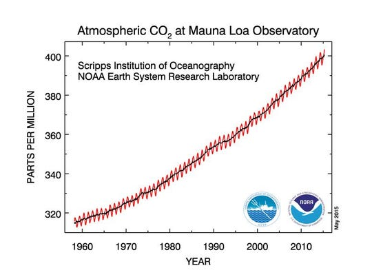 Carbon dioxide levels have been rising steadily in the atmosphere for decades, increasing the risk of dangerous climate shifts and rising global temperatures. Measurements taken since the 1950s at an observatory in Hawaii show that levels recently crossed the 400 parts per million level, never seen in recorded history.