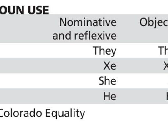 Proper Pronoun Use